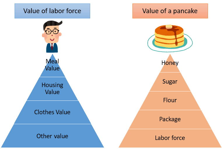 value of labor force