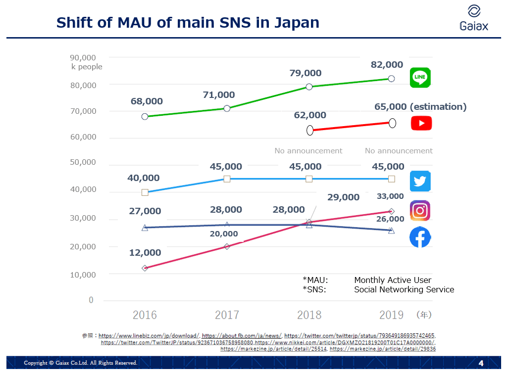 MAU of SNS in Japan